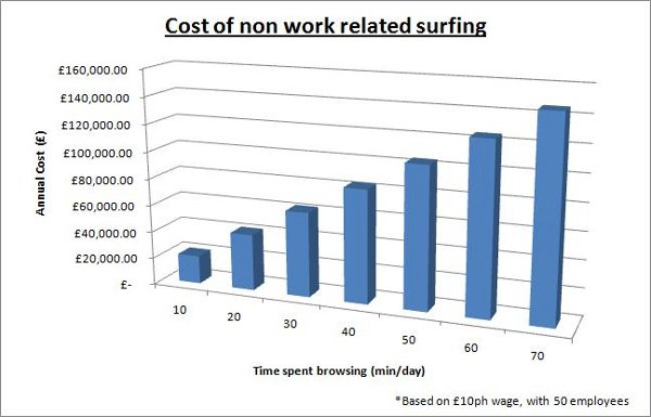 Cost of non work related browsing